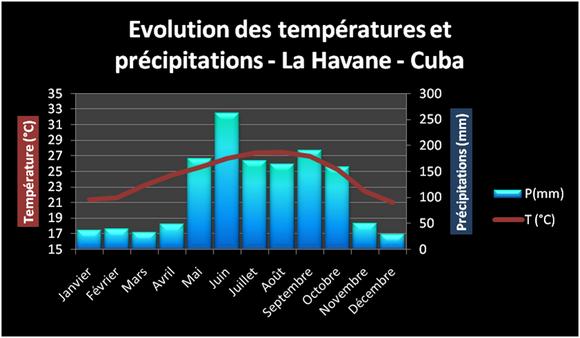 Températures moyennes à la Havane Cuba